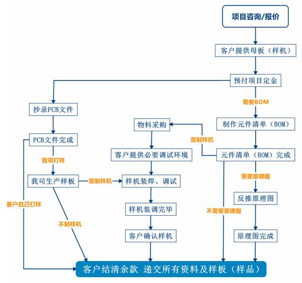 PCB抄板服务流程、PCB抄板打样、PCB抄板改版