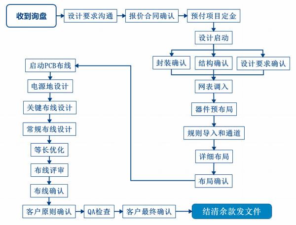 PCB设计服务流程