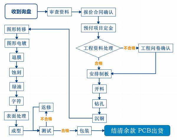 电路板加工服务流程