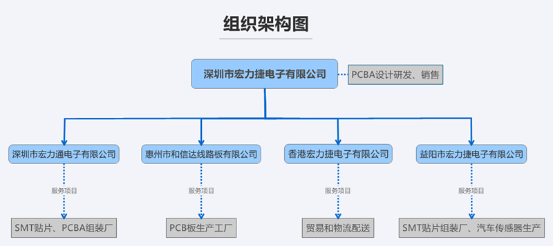 深圳市宏力捷电子有限公司组织架构图