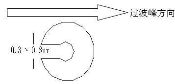 单面板若有手焊元件,要开走锡槽,方向与过锡方向相反,宽度视孔的大小为0.3MM到1.0MM;