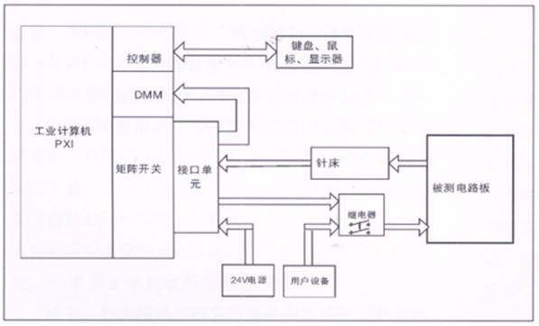 电路板功能测试系统-fct for pcba