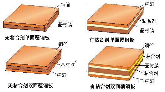 fpc挠性印制电路板加工工艺知识