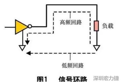 在这个频段上,波长很短,电路板上即使非常短的布线也可能成为发射天线