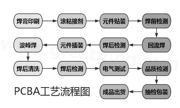 pcba生产线的原料是印刷线路板,各种集成电路和电子元器件,通过该