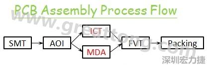 电路板组装PCBA的测试流程