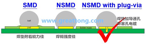 亚洲城娱乐_深圳宏力捷认为BGA最好的焊垫设计建议为【NSMD+plugged-via(塞孔)】,这里的via是micro-via并使用镀铜填孔制程,所以实验中也加入了via-in-pad并填孔的参数。
