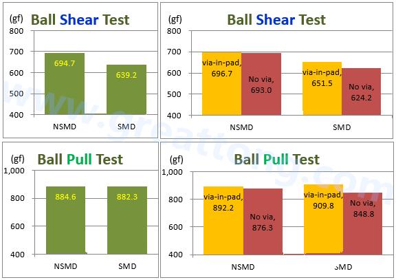 亚洲城娱乐手机客户端下载_BGA锡球推力(shear)及拉力(Pull)测试的结果