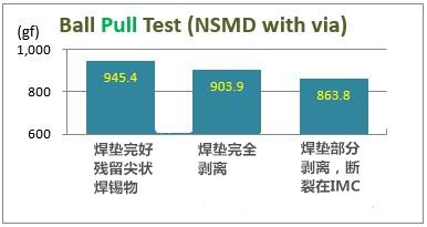 亚洲城娱乐老虎机_ 拉力(Pull):NSMD + plugged-via(塞孔)焊垫