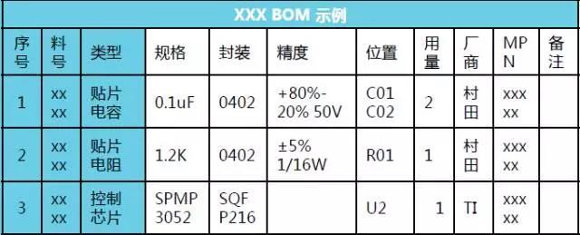 规范的电子BOM表制作