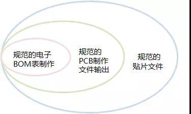 规范标准的工程文件输出