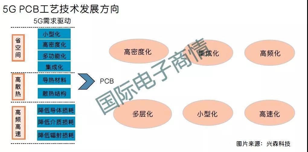5G PCB工藝技術發展方向