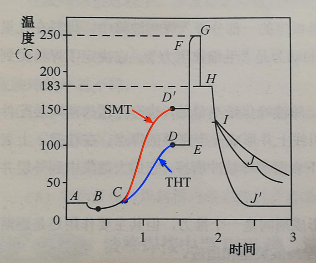 单波峰焊接中PCBA温度特性